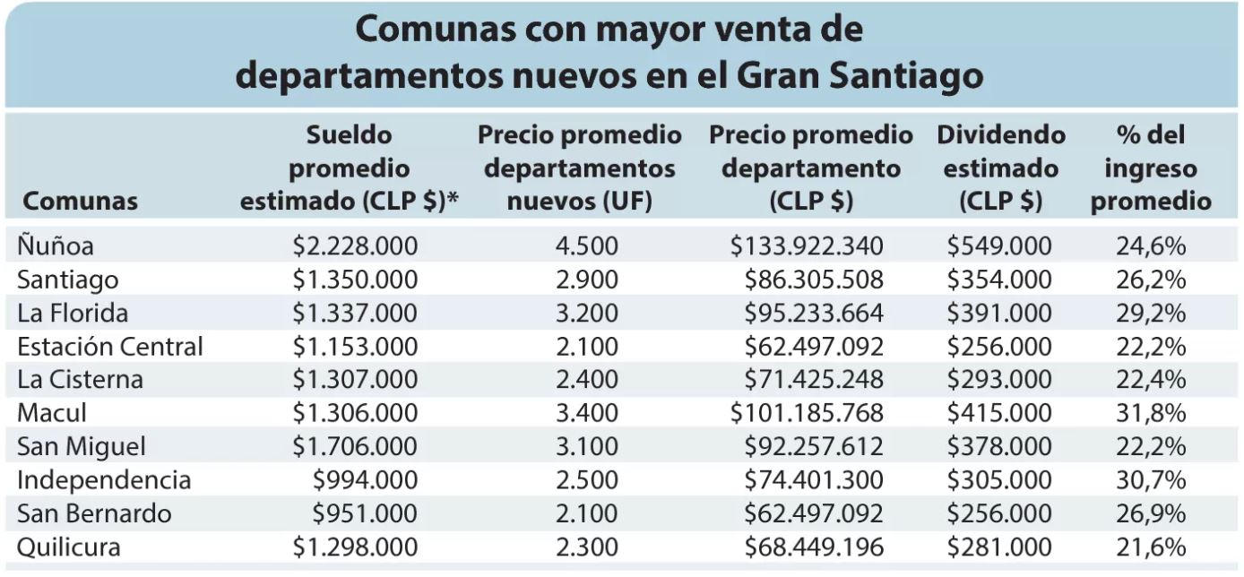 Cuánto hay que ganar para comprar un departamento en Santiago
